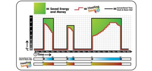 HeatingSave timechart
