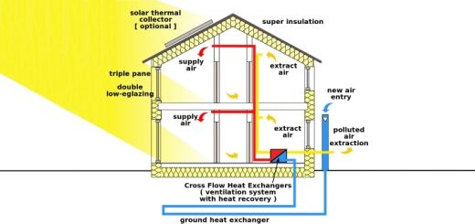 Passivhaus cross-section. Original source: Passivhaus Institut