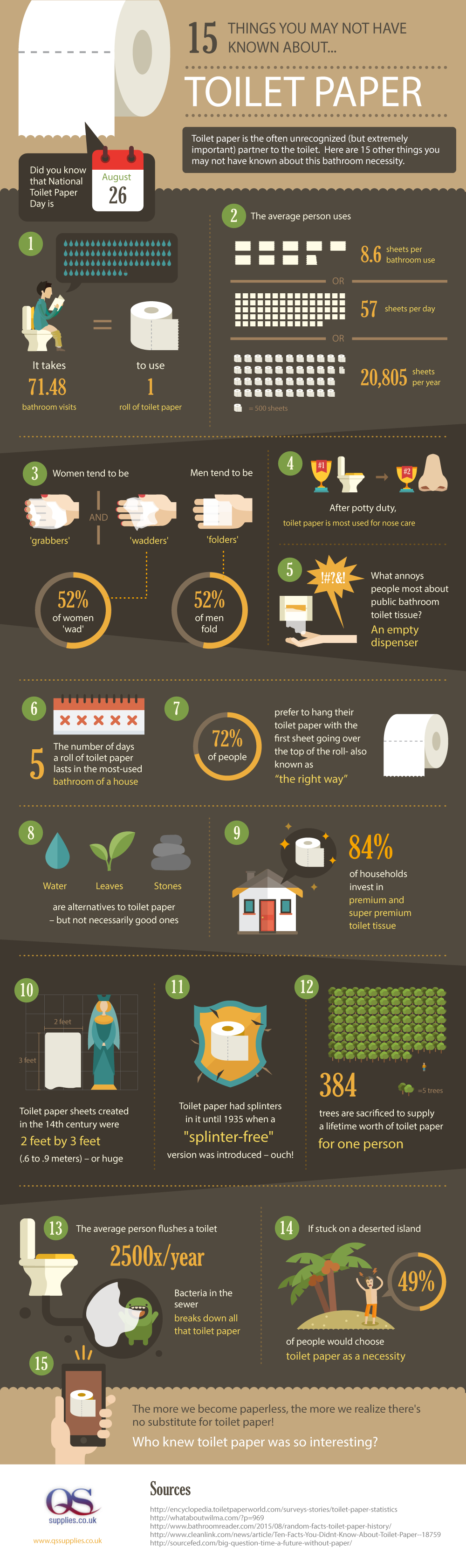 Fifteen things you may not have known about toilet paper, by QS Supplies