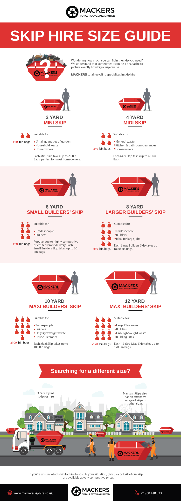 Infographic guide to Mackers skips
